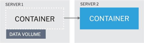 Database container with its persistent container storage - before move