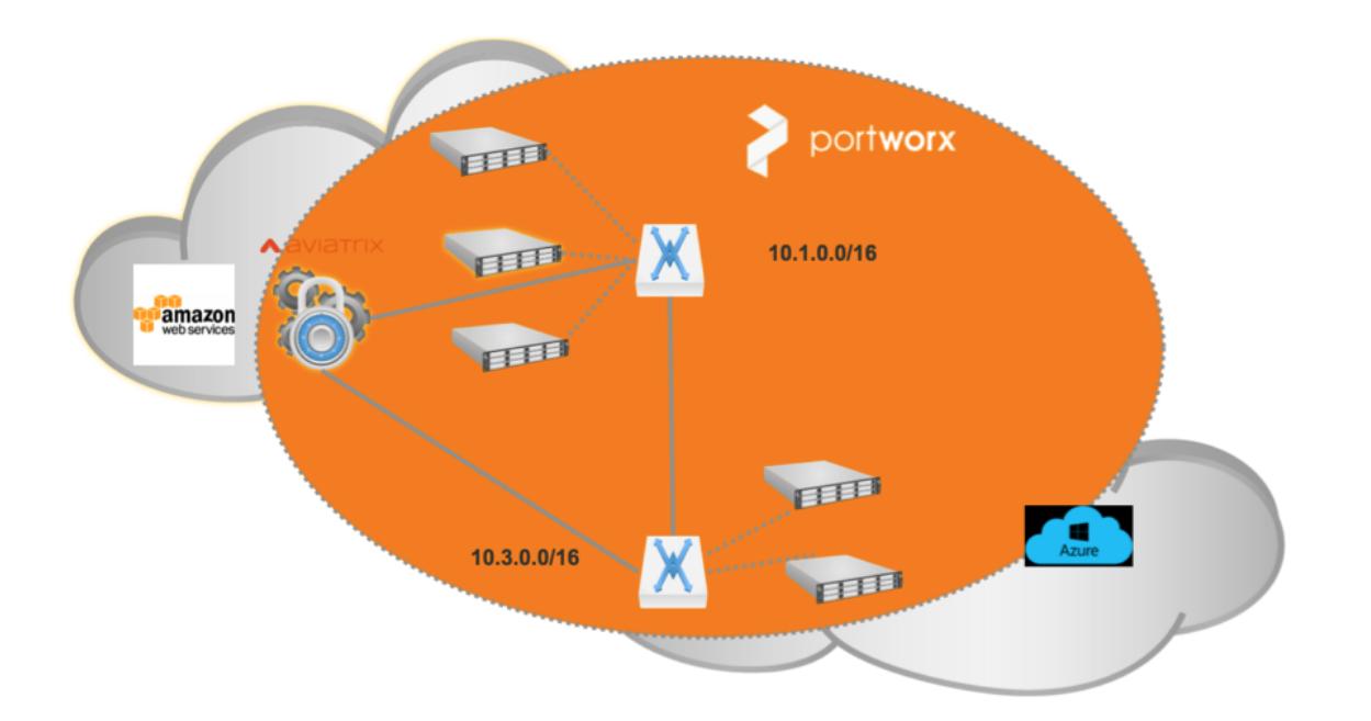portworx-cloud