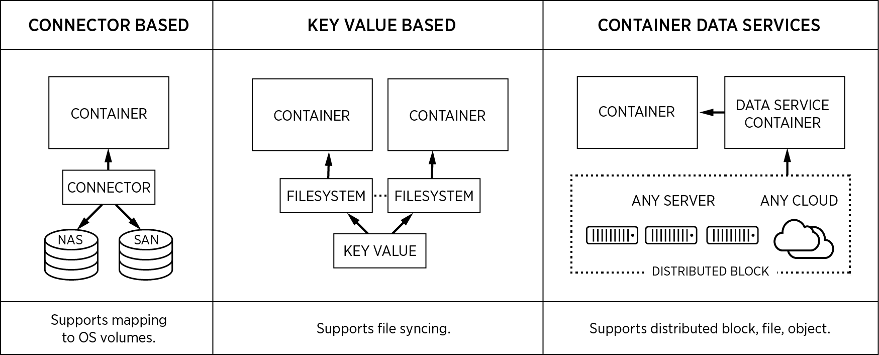 container storage architectures