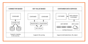 Container Storage Architectures: Which is Right For You?