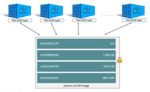 docker-storage-driver-sharing-layers