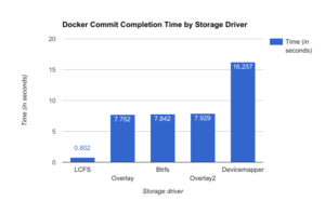 Docker commit completion time by storage driver