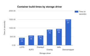 lcfs is faster than aufs and devicemapper for container build times