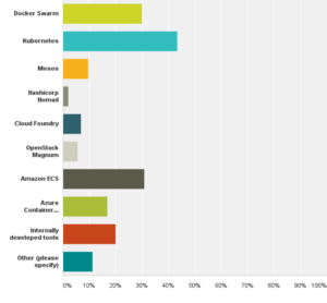 which is the most popular container orchestration tool chart 2017 survey
