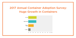 2017 Annual Container Adoption Survey: Huge Growth in Containers