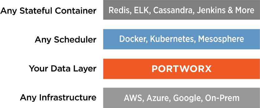 Portworx let's you run any database container or other stateful container with its docker volumes on any scheduler and any infrastructure.