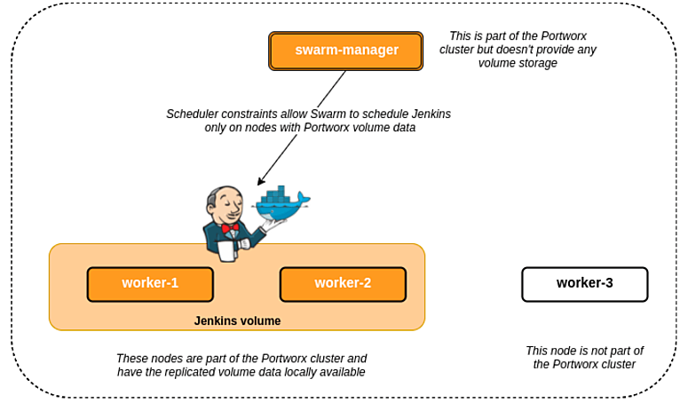 jenkins docker: HA Jenkins using Docker swarm