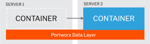 Database Container with its persistent container storage- after move