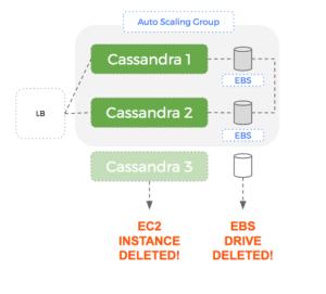A single node fails in a 3 node Cassandra ring