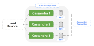 Auto-Scaling Group that points at the launch configuration