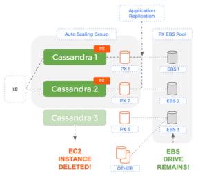 A single node failing in a 3 node Cassandra ring