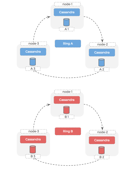 multiple Cassandra clusters on the same hosts - ring view