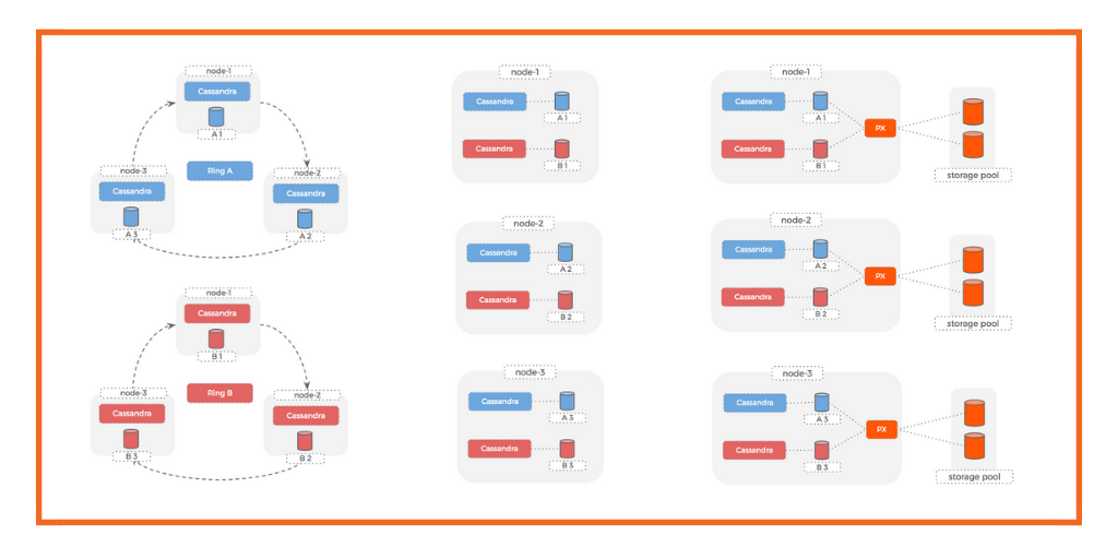 How to Run Multiple Cassandra Clusters On the Same Hosts