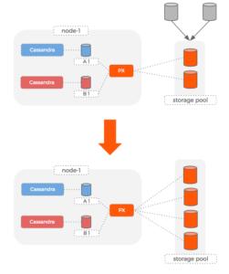 Cassandra density adding storage