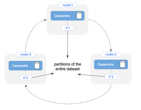 Cassandra partitions in Docker containers