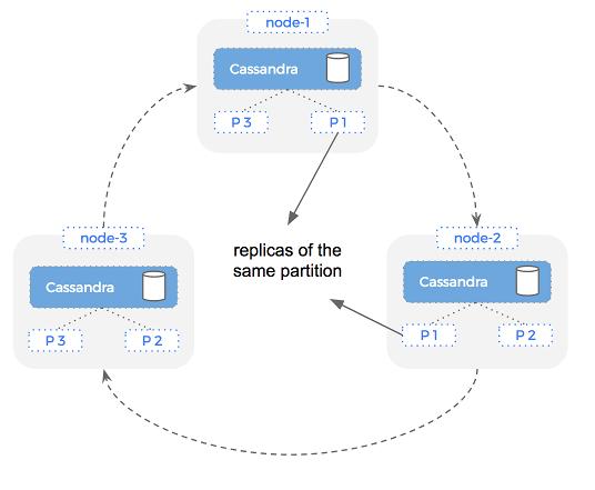 Cassandra replication of partitions