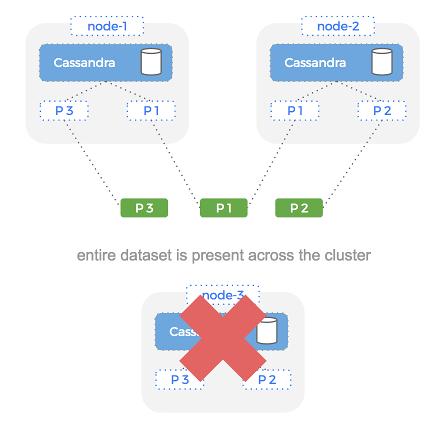 Effect of node failure on Cassandra availability