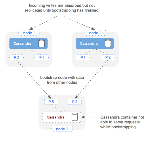 Cassandra bootstrap process in Docker containers