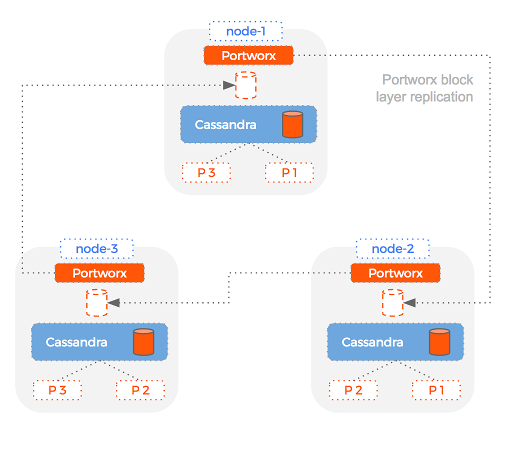 Replication of Cassandra volumes speed recovery and increase throughput
