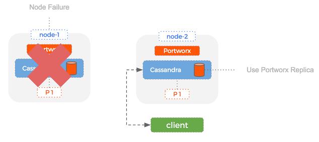 Speed up Cassandra recovery in Docker containers by using replication