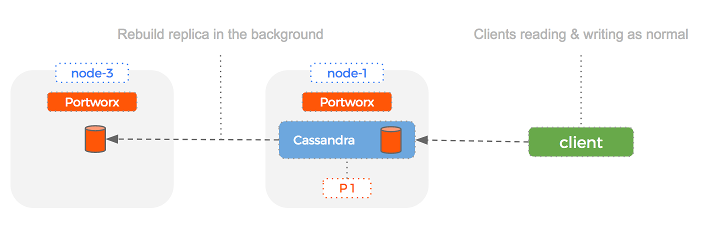 Portworx replication creates another Cassandra replica in the case of node failure