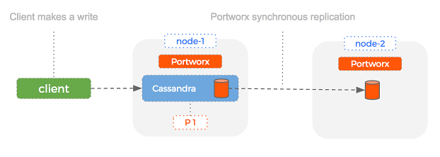 Portworx replication of Cassandra volume in Docker containers