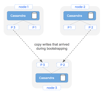 Cassandra repair operation in Docker containers