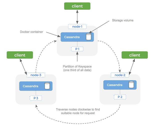 Cassandra ring architecture in Docker containers