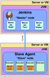 Jenkins master node connected with slave node