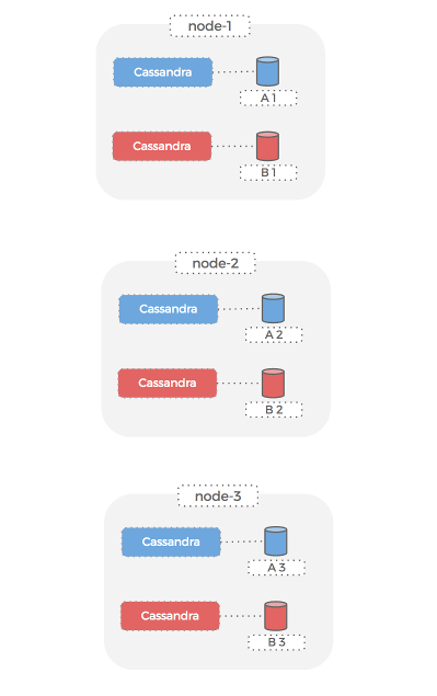 multiple Cassandra clusters on the same hosts - node view