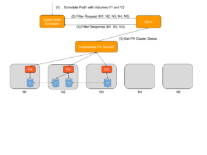 storage orchestration for kubernetes diagram 1