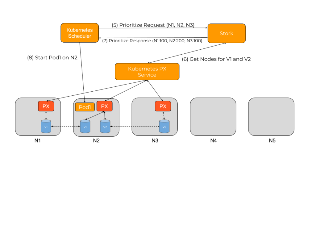 storage orchestration for kubernetes diagram 2