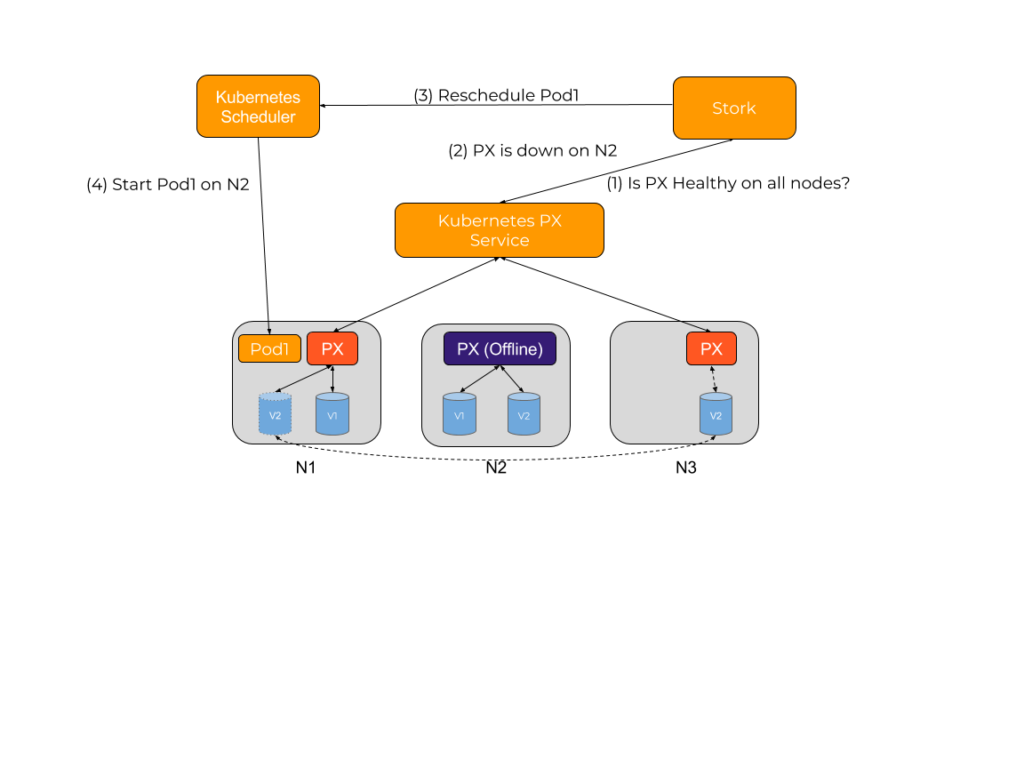 storage orchestration for kubernetes diagram 3