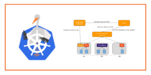 Introducing STORK: Intelligent Storage Orchestration for Kubernetes