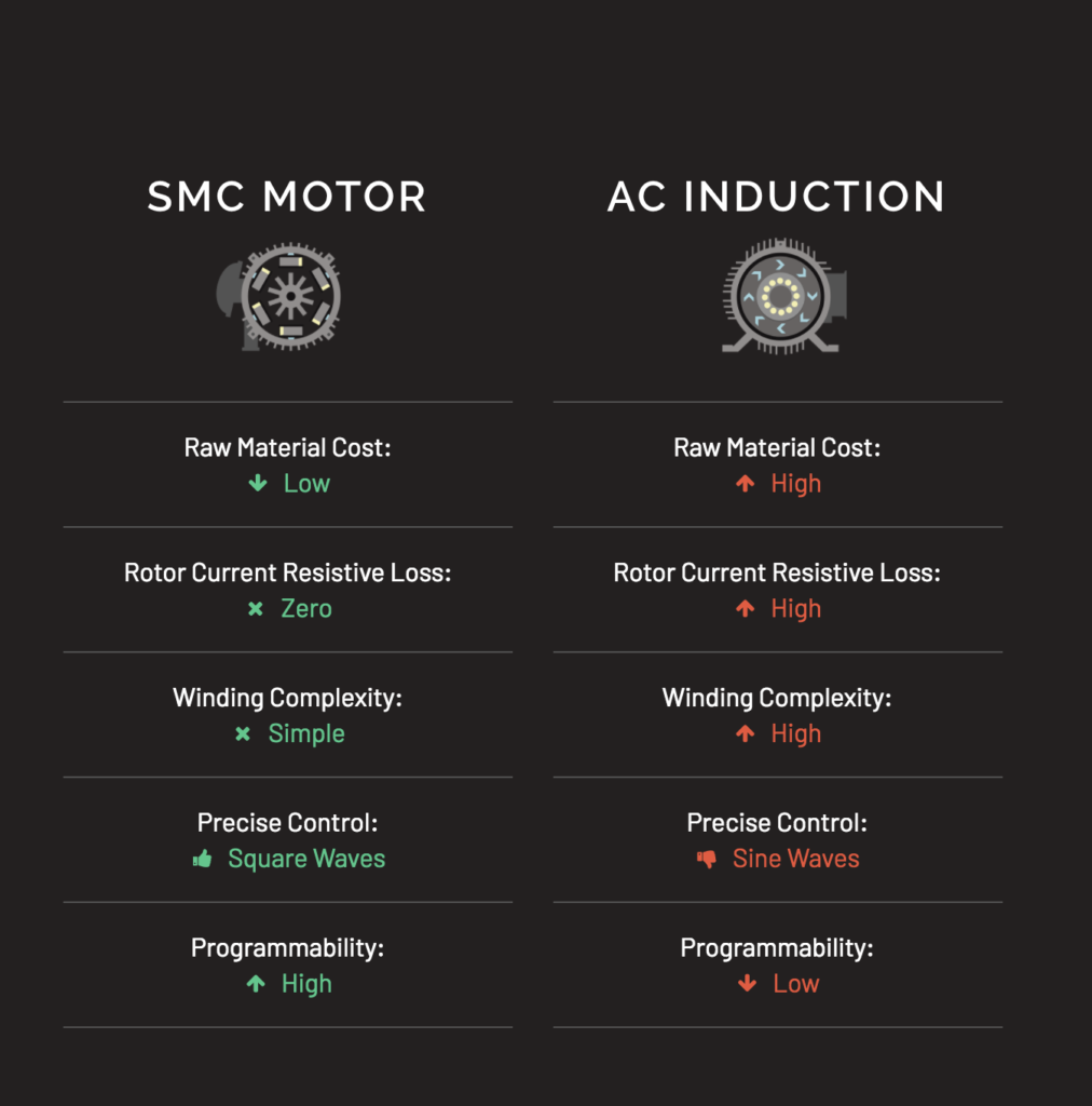 software motor vs ac induction motor