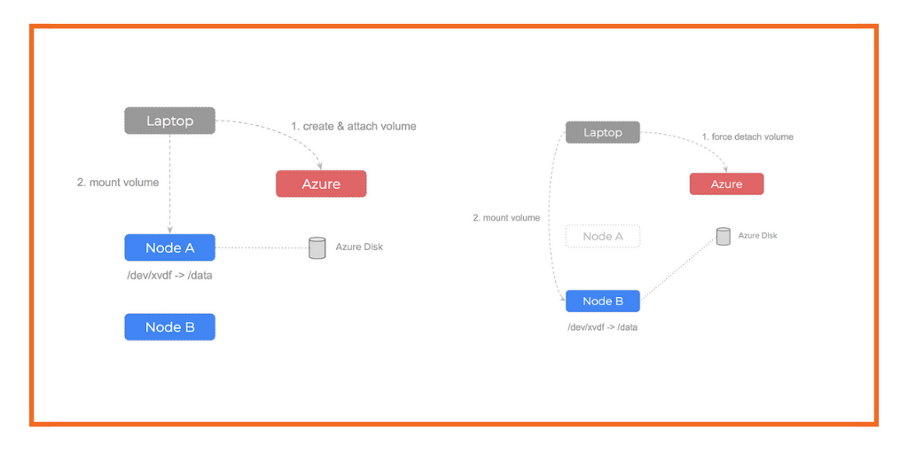 MSFT Azure: How to fix Kubernetes FailedAttachVolume