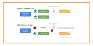 Debugging Errors in Kubernetes on Azure: Docker Daemon Crash or Stop