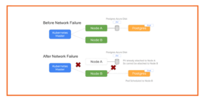 Debugging Errors in Kubernetes on Azure: Network Partition