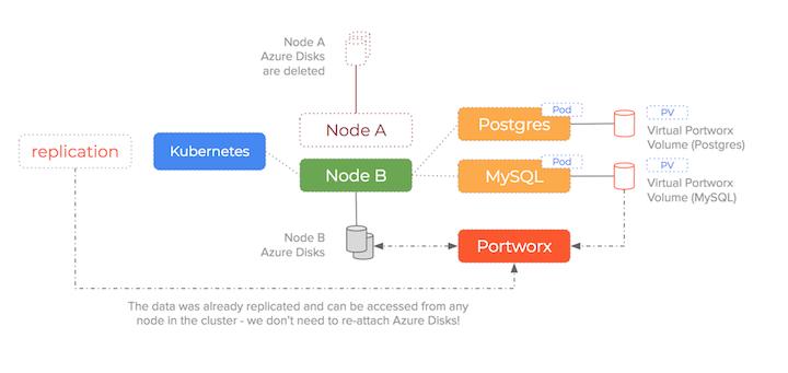 MSFT Azure: How to fix Kubernetes FailedAttachVolume & FailedMount error