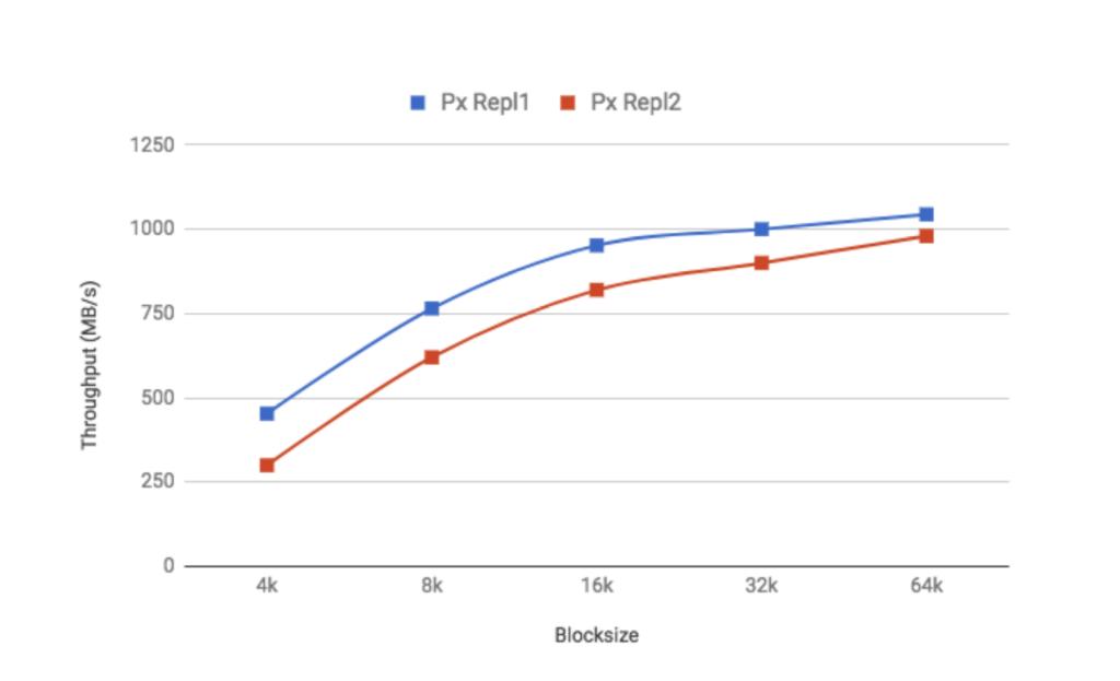 Portworx-Intel-Squential-Write-Performance
