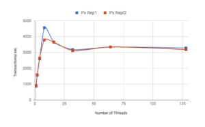 Portworx-Replication-Performance