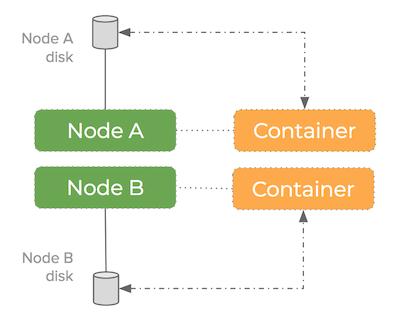 blockchain storage - single disk per container