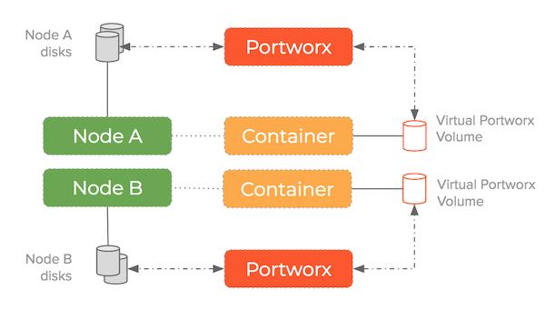 blockchain storage - storage pool