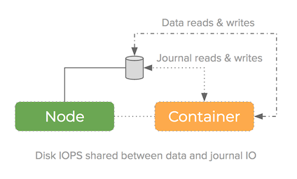 high performance mining pool in containers diagram without using journal device