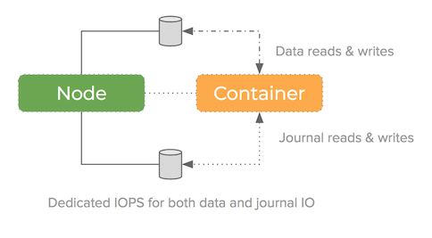 high performance mining pool in containers diagram using journal device