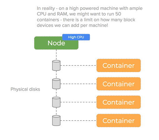mining pool in containers diagram