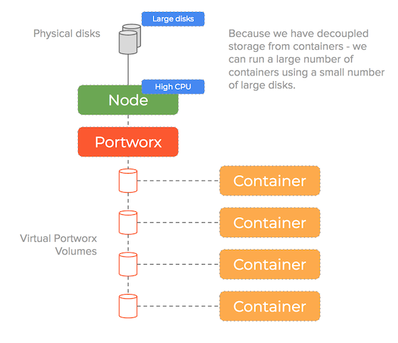 high performance mining pool in containers diagram