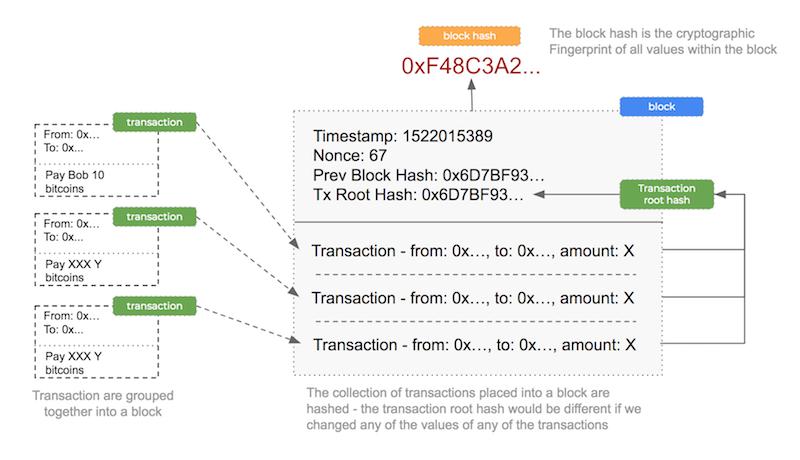 blockchain transaction security