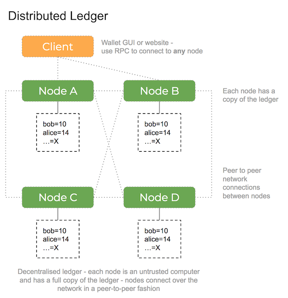 distributed ledger