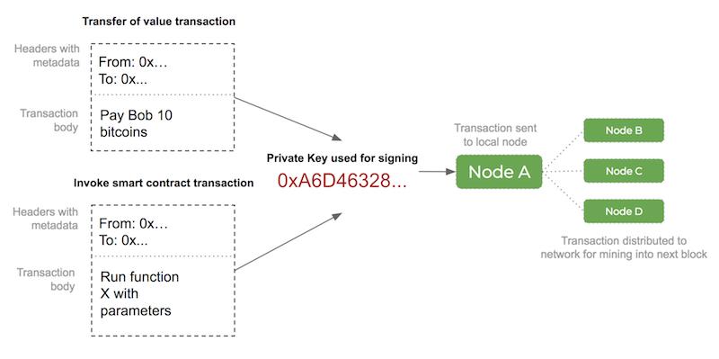 blockchain transaction